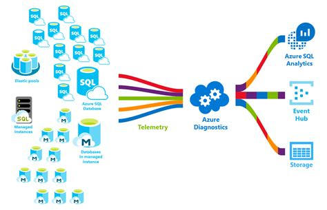 Sql Databases by What Is The Azure Sql Database Service Microsoft Docs