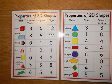 properties of 2d 3d shapes a4 posters ks1 ks2