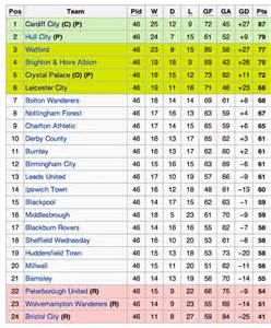 chionship table standings sky sports football