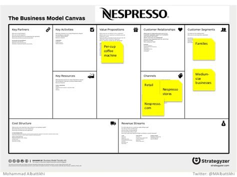 Business Model Canvas Workshop
