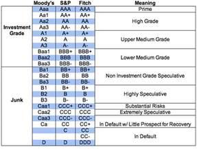 bond credit ratings table