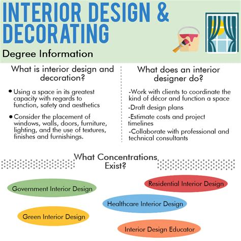interior design degree interior design programs