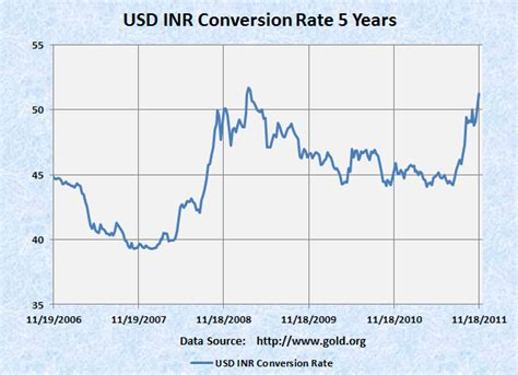 currency converter inr to usd exchange rate usd to inr date wise