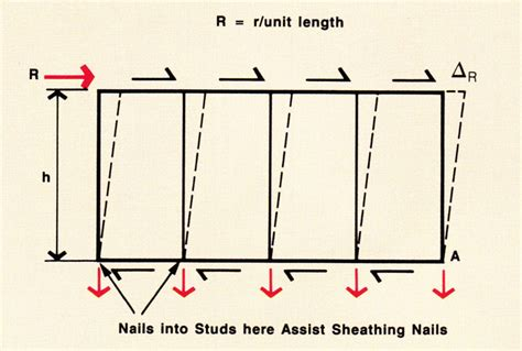 Racking Stress by Shear Walls Woodsolutions