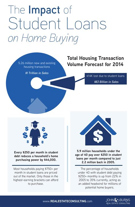 student loan debt and buying a house 414 000 home sales lost in 2014 to student debt cypress