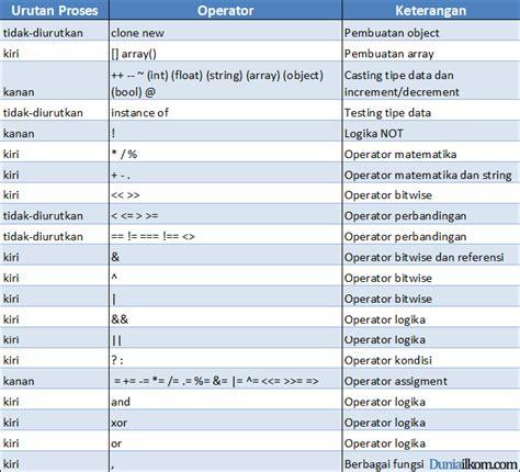 arti tutorial adalah pengertian operand operator dan urutan operator dalam php