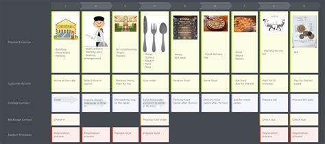 service design blueprint template image collections