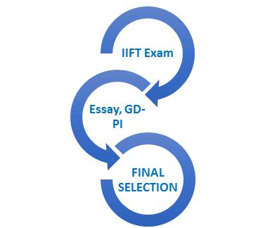 Distance Executive Mba From Iift by Iift Delhi Admissions Eligibility