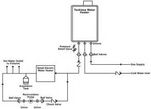 plumbingproducts general information tankless water heaters