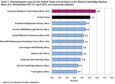 unemployment in the boston area by division april 2015