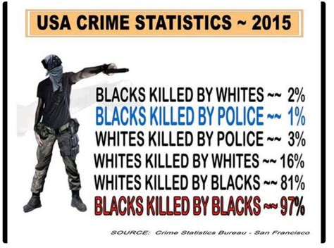 whites killed yearly in south trump s pants on fire tweet that blacks killed 81 of