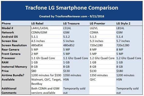 android phone comparison tracfonereviewer tracfone lg smartphone comparison lg rebel vs treasure vs premier vs stylo 2