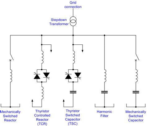thyristor controlled series capacitor pdf overview on different types of compensators