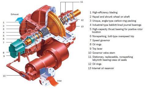Dresser Rand Steam Turbine by Single Stage Turbines Mcrae Engineering Equipment Ltd