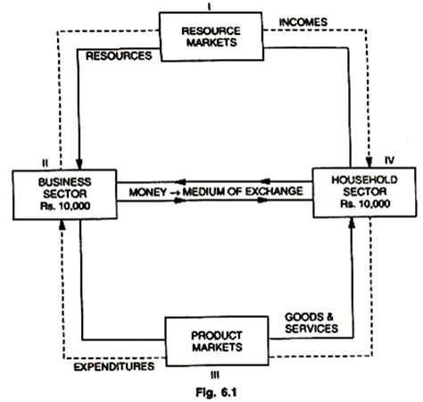 two sector circular flow diagram circular flow of economic activity meaning and models