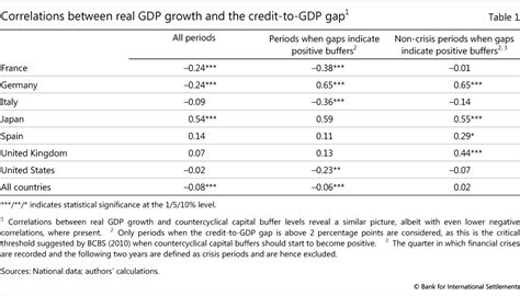 Credit To Gap Formula The Credit To Gap And Countercyclical Capital Buffers