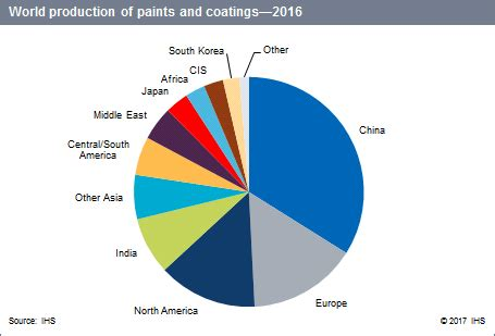 paint  coatings industry overview chemical economics