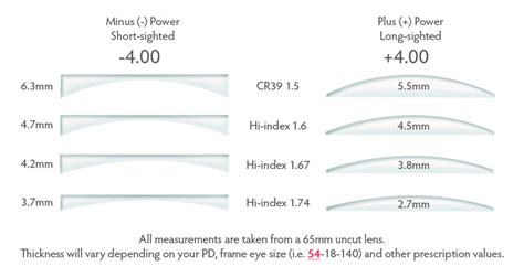 Lensa Hi Index 1 67 choosing the right lenses for your glasses