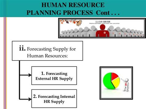 human resource planning diagram diagram of hr planning process choice image how to guide