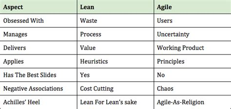 lean six sigma and agile sixsigma nl