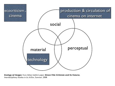Material Ecocriticism update on nature on screen work sept 2011
