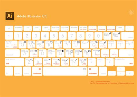 key tutorial illustrator best keyboard shortcuts to speed you up in illustrator