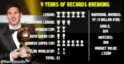 lionel messi biography achievements achievements lionel messi in 9 years with barcelona s