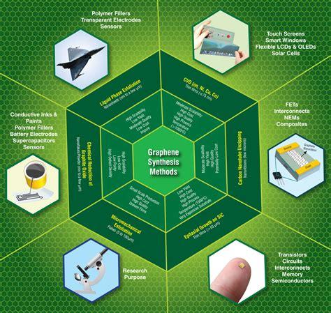 supercapacitor applications hemp carbon makes supercapacitors superfast sanatio strauss