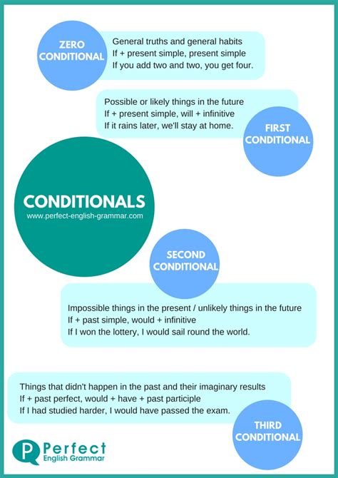 first conditionals conditionals