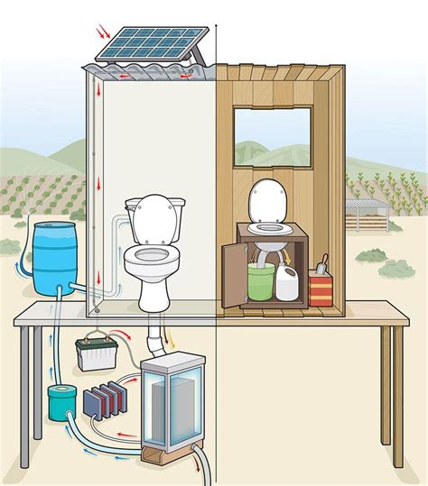 off the grid bathroom off grid toilets getting off the grid pinterest