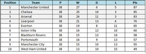 epl table last 5 years stats premier league table 15 10 and 5 years ago