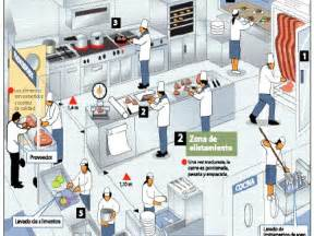 How To Layout A Kitchen dise 241 o de restaurantes cocinas industriales projecte