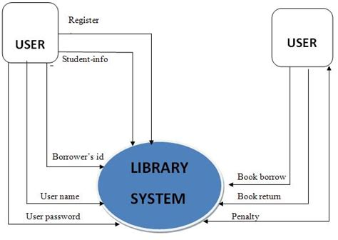 context level diagram for library management system context level diagram for library management system 28