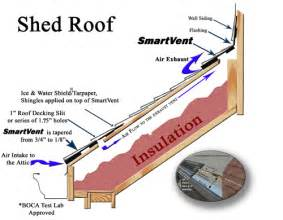 shed roof roof to wall dci products