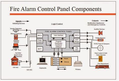 Fire Alarm Wiring Diagram Schematic Wiring Solutions