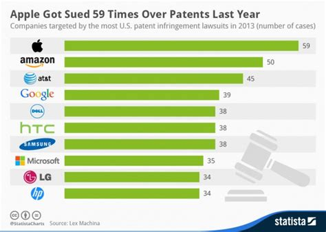 chart apple top list of companies most sued for patent infringement geekwire