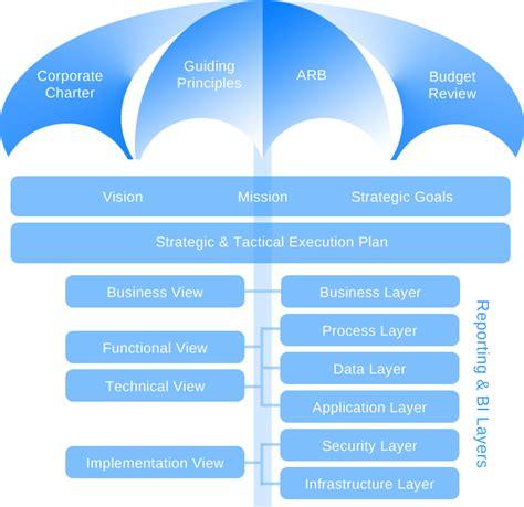 Ground Plan by Enterprise Architecture Syapps Llc