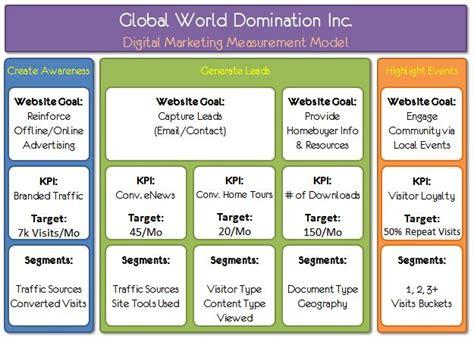 digital marketing caign planning template sle digital marketing measurement model great way to