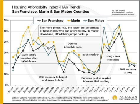 Sf Property Records San Francisco Neighborhood Home Prices Continue To