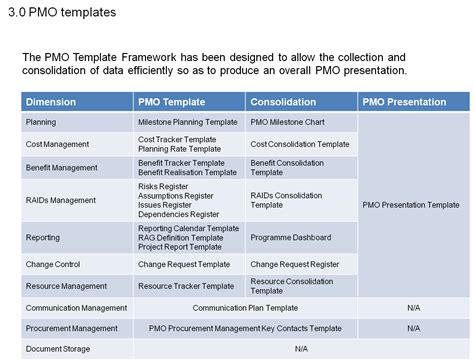 template framework pmo manual pmo book pmo guide