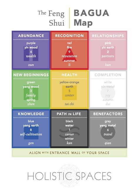 Feng Shui Bedroom Map holistic spaces blog anjie cho