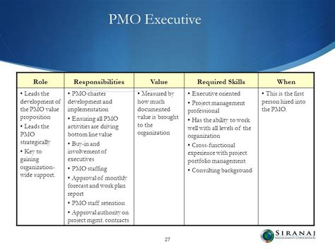 Pmo Analyst Cover Letter by Pmo Responsibilities Resume Arun Joseph Cv Pmo Pmo Resume Sle Doc Business Analyst Pmo