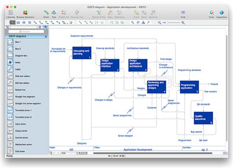 idef0 visio idef0 standard with conceptdraw pro idef0 diagrams