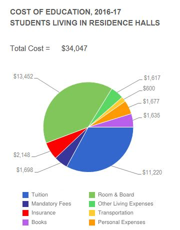 Cost Of Part Time Mba Ucla by Ucla Vs Ksu Piktochart Visual Editor