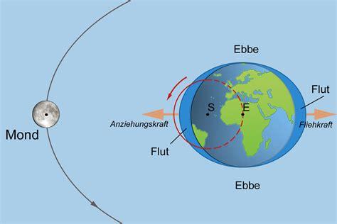 Geografie Ebbe Und Flut Gezeiten Goruma