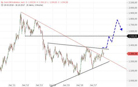 wann steigt der goldpreis gold baut sich da kurzfristig druck auf godmodetrader