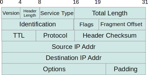 the ip header checksum acl with ip tcp udp icmp and others