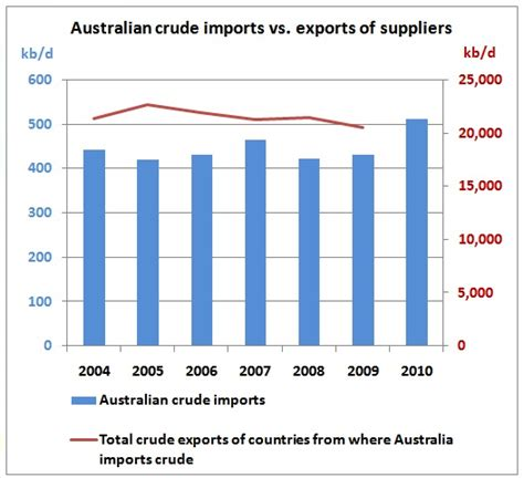 Tempelan Kulkas Australia Sdney Import australia s crude imports on record high say no to