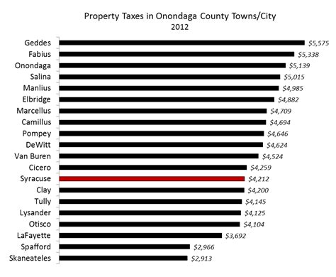 Onondaga County Property Records Property Taxes Onondaga County Onondaga