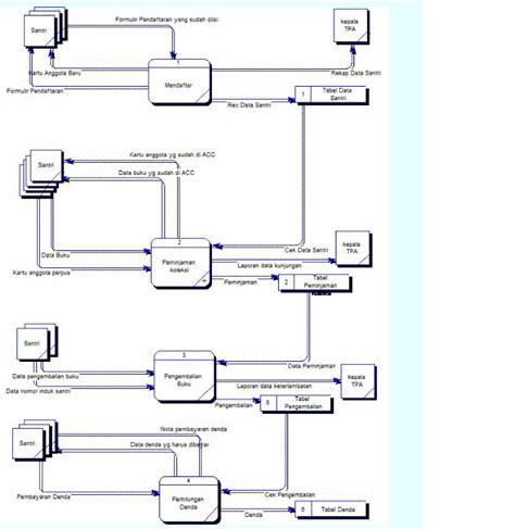 hasil membaca dan hasil pemikiranku erd peminjaman materi yang terkait sistem informasi pada perpustakaan